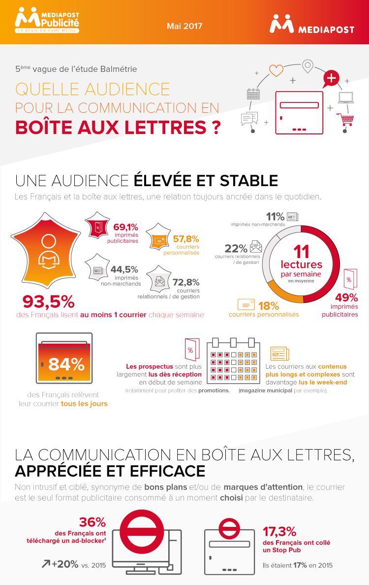 etude-balmetrie-2016-courrier-boite-aux-lettres